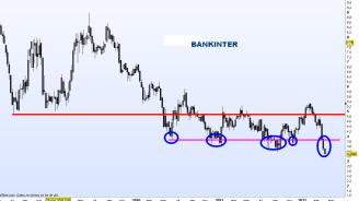 BANKINTER-16-ABRIL-2012-250x143% - El pesimo, tétrico y deteriorado aspecto gráfico-técnico del sector bancario español