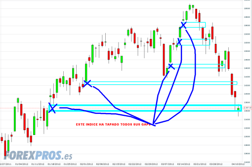 EURO-STOXX-10-ABRIL-2012-510x339% - DAX entre gaps y fibonacci anda el juego y el Euro Stoxx le enseña el camino