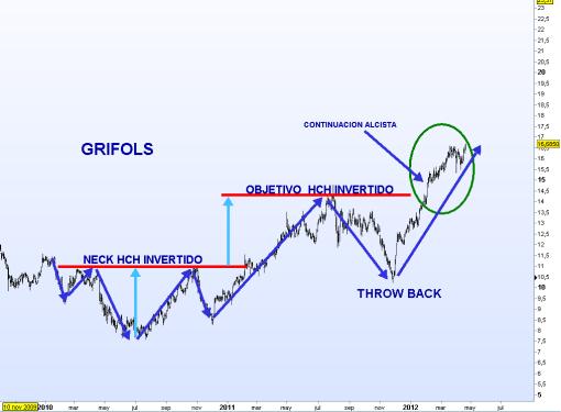GRIFOLS-20-ABRIL-2012-510x375% - El segundo mejor valor del mes: GRIFOLS