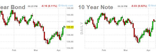 bonos-10-abril-2012-510x148% - TBOND 30 , Notas a 10 y Bund: inercia recuperar máximos
