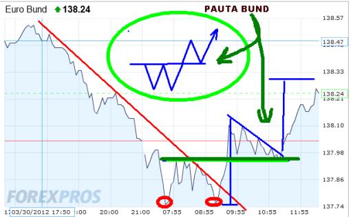 bund-2-abril-2012-510x316% - Futuro Bund: si confirma pauta alcista actual Bolsas corregirán más