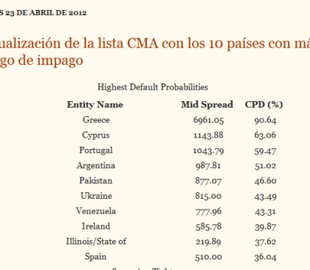 cma2-510x379% - Ranking económico mundial y CMA ¿no huele mal? (fuente: lainformacion.com /droblo.com)