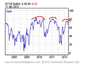 """consenso-12-abirl-2012-250x204% - Volatilidad y consenso """"parece"""" que agotan sus tendencias"""