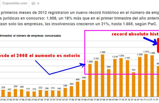 evolucion-de-las-quiebras-en-espaNa-510x265% - Evolución de las quiebras de empresa en España