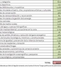 lista-de-cargos-pulbicos-3-250x227% - La Administración Pública soporta a casi 500.000 cargos políticos