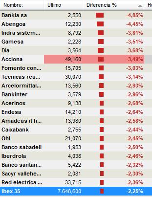 los-que-pierden-mas-que-el-mercado1% - Los que pierden más que el mercado