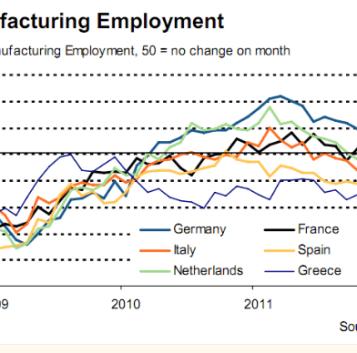 pmi-y-empleo-sectorial-2-510x353% - droblo.com: PMI manufactureros de la Eurozona y gráfico del sectorial de empleo