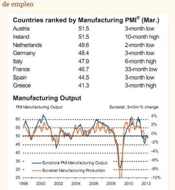 pmi-y-empleo-sectorial-510x620% - droblo.com: PMI manufactureros de la Eurozona y gráfico del sectorial de empleo