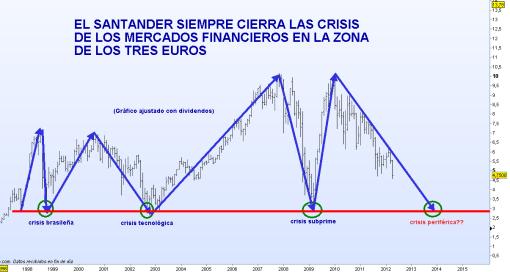 santander-20-abril-2012-510x272% - El Santander termina sus grandes correcciones históricas en la zona de los 3 euros