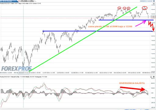 DOW-JONES-8-MAYO-2012-510x359% - Hoy que el IBEX quería fiesta , Alemania y Wall Street se la aguan