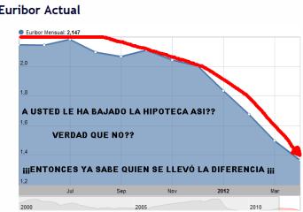 EURIBOR-ACTUAL-510x335% - Dato histórico. El Euribor 99 sesiones a la baja ... pero su hipoteca no baja ¿verdad que no?