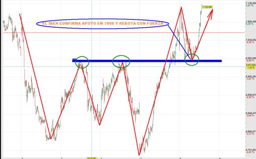 IBEX-8-MAYO-REBOTE-2012-510x316% - IBEX  confirma apoyo en 7000,  un detalle de querer cambiar de tendencia en serio