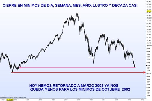 IBEX-CIERRA-EN-MINIMO-DE-TODO-510x340% - El IBEX cierra en mínimos de todo los plazos temporales posibles