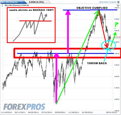 NASDAQ-31-MAYO-2012-510x488% - La tecnología tampoco escapa al momento correctivo internacional en casi todo