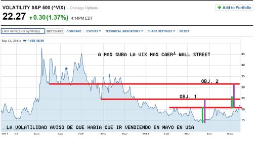 VOLATILIDAD-16-MAYO-2012-510x281% - Y la volatilidad sube ....