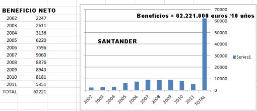 beneficios-santander-510x220% - Santander desde el punto de vista del Accionista y desde el punto de vista del Banco