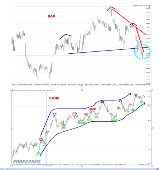 dax-versus-bund-4-mayo-2012-510x545% - DAX versus BUND en gráfico horario