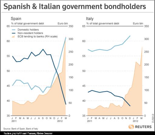 espaNa-e-italia-colocaciones-de-deuda-510x445% - Droblo.com: España e Italia cada vez más dependientes de su Banca para colocar Deuda