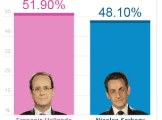 francia-250x210% - Francia y Grecia resultados electorales que confirman cosas muy serias