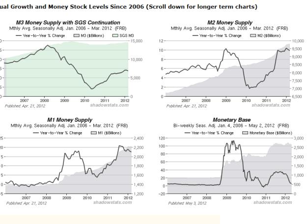 m-m1m2-m3-ultimos-aNos-510x338% - Masa monetaria: M, M1, M2 Y M3 últimos años