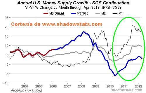 masa-monetaria% - Masa Monetaria y curvas de empleo USA