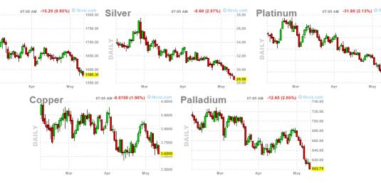 metales-11-mayo-2012-510x190% - Paradojas financieras de ayer y hoy presentan ....