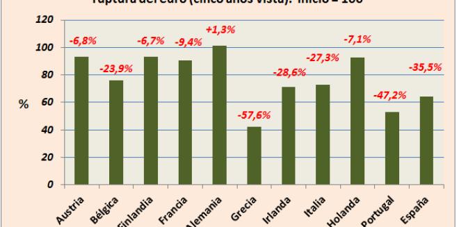 valor-de-las-nuevas-monedas-INVERTIA-510x327% - Si fracasa el Euro este podría ser el escenario para las nuevas  monedas