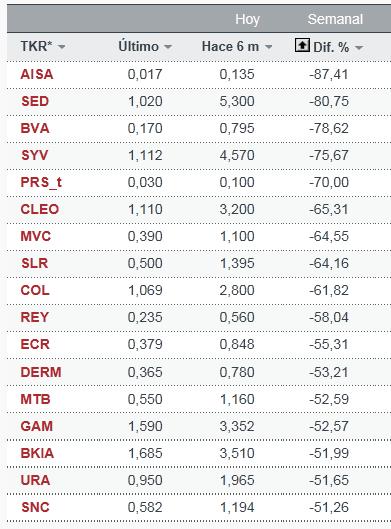 valores-que-pierden-mas-de-un-501% - Empresas del Continuo español que pierden mas de un 50% en lo que va de año