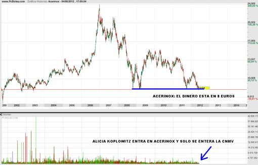 ACERINOX-4-JUNIO-2012-510x327% - ¿Es el IBEX un rastro para las ACCIONES españolas?