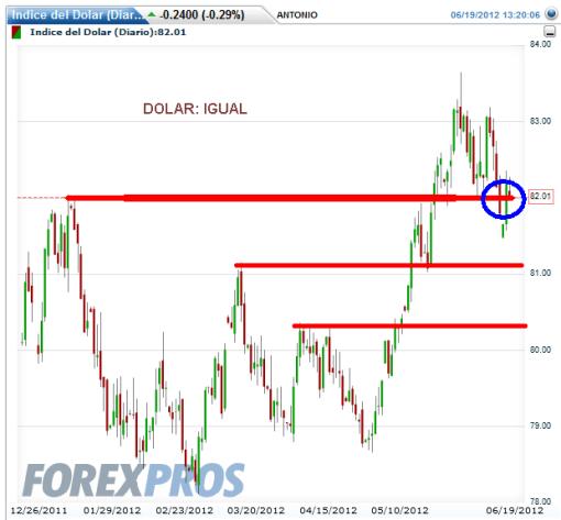 DOLAR-TRAS-GRECIA-510x473% - A los principales mercados financieros el resultado electoral griego favorable a la continuidad en la Eurozona; se la bufaron.