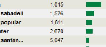 IBEX-AHORA% - Mercado ahora mismo