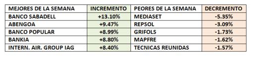 LOS-CINCO-MEJORES-Y-PEORES-DE-LA-SEMANA-510x121% - Los cinco mejores y peores de la semana en el IBEX