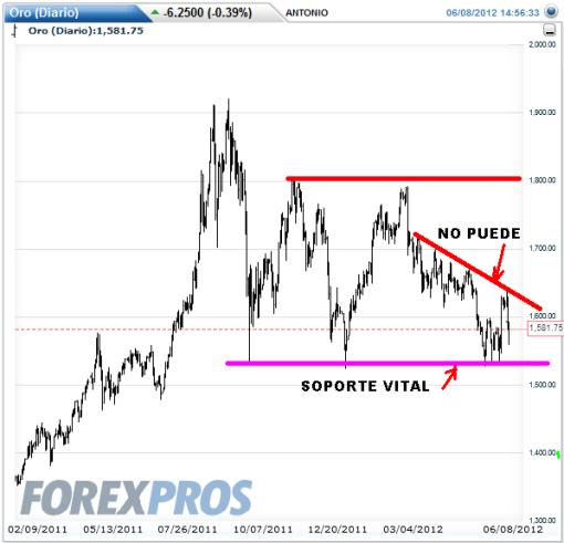 ORO-8-JUNIO-2012-510x491% - El Oro se gira en su directriz bajista de corto plazo y el Dólar confirma soporte