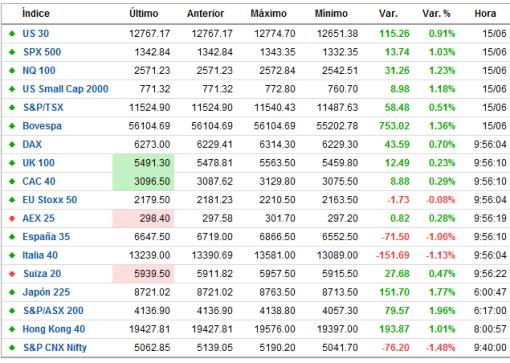TIEMPO-REAL-INDICES-FOREXPROS1-510x363% - Indices Europa tiempo real