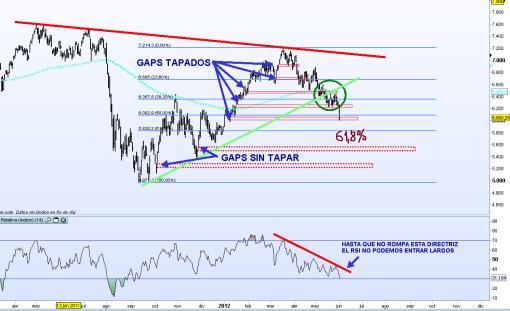 dax-1-junio-2012-510x311% - DAX ¿ seguirá corrigiendo a este ritmo?