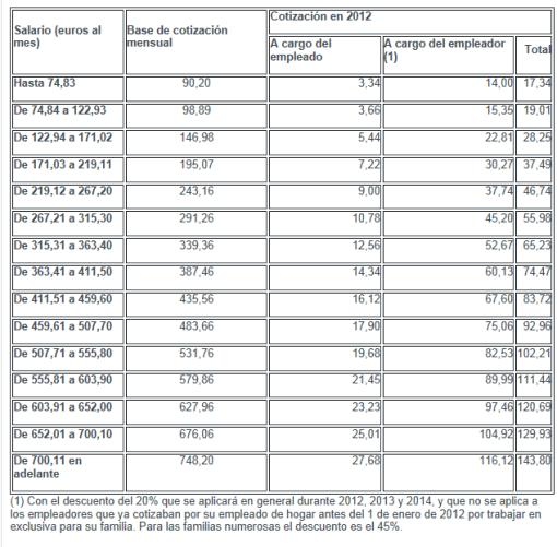 """tabla-salarial-asistentas-del-hogar-fuente-INVERTIIA-510x501% - Cuidado los que tengan  """"asistenta"""" en su hogar"""