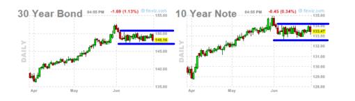 BONO-Y-NOTA-USA-1-JUIO-2012-510x145% - Nota a 10 años y Bono a 30 años en EEUU