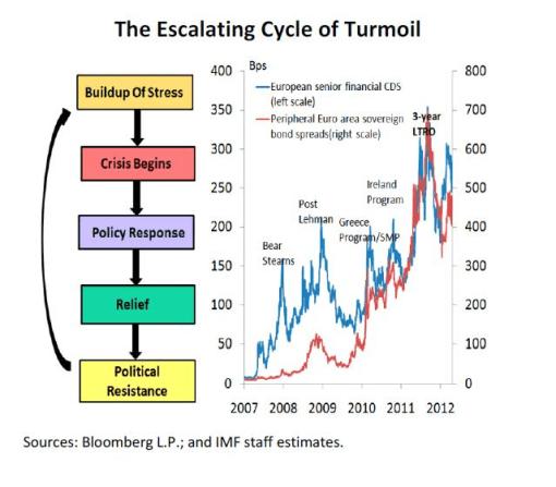 CDS-Y-BONOS-510x447% - La intensificación de la crisis de la Eurozona vista por expertos desde EEUU