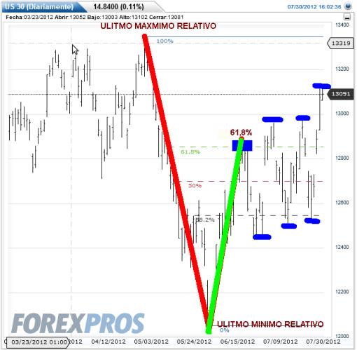 DOW-JONES-30-JULIO-2012-510x499% - La renta variable sube si, pero cuidado a cómo lo hace cada índice  con respecto a Fibonacci