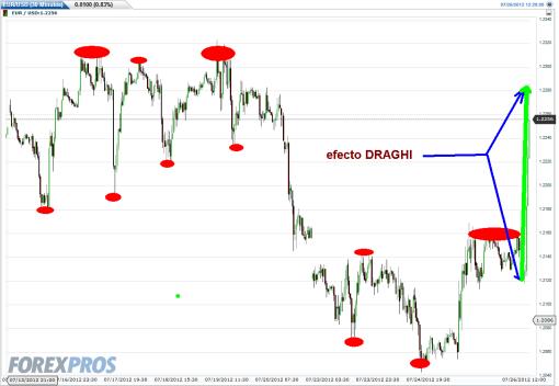 EURO-26-julio-2012-510x352% - Efecto Draghi en el Euro provoca tsunami en Forex