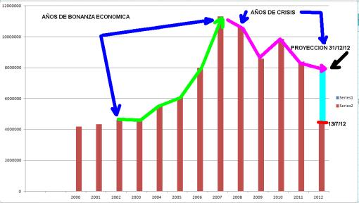 EVOLUCION-DE-LA-CONTRATACION-DE-FUTUROS-DESDE-EL-2000-510x288% - La contratación de futuros del IBEX cae desde el 2007