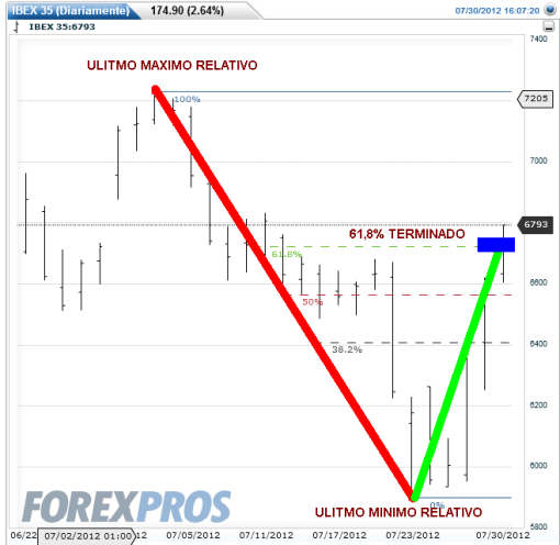 IBEX-30-JULIO-2012-510x496% - La renta variable sube si, pero cuidado a cómo lo hace cada índice  con respecto a Fibonacci