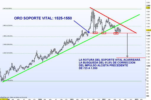 ORO-13-JULIO-2012-510x337% - Los claros soportes vitales del Oro y la Plata