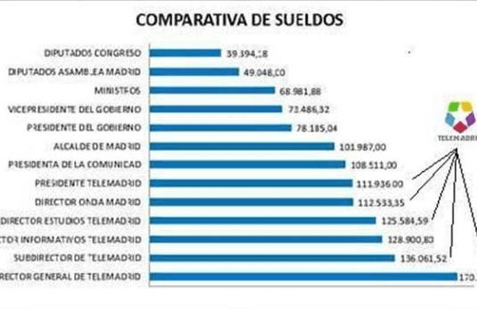SALARIOS-VERSUS-TELEMADRID-510x289% - El Presidente de Telemadrid gana más que la Presidenta de la Comunidad