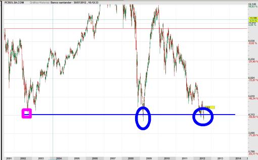 SANTANDER-SUELOS-DESDE-2002-510x317% - Parece que sufren más los inversores del BBVA que los del SANTANDER