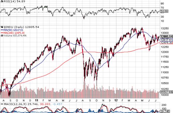 """dow-jones-17-julio-2012-510x385% - En Wall Street """"podrán"""" tener problemas mañana;  pero """"ahora mismo"""" no"""