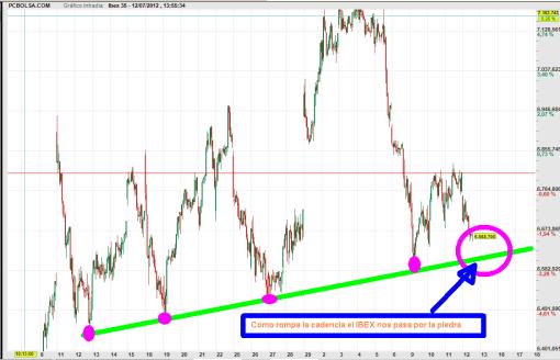 ibex-12-de-julio-2012-510x328% - El Ibex parece que quiere volver a su directriz de corto plazo