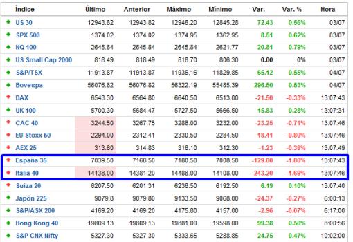 indices-tiempo-real-FOREXPROS-510x350% - A los índices español e italiano no les ha gustado la decisión del BCE  o lo que hay detrás