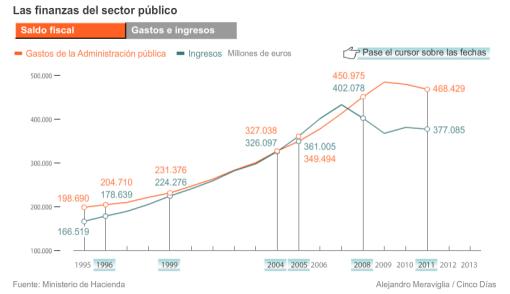 ingresos-gastos-AP-CINCO-DIAS-510x294% - Evolución de la gráfica de ingresos gastos del sector públñico