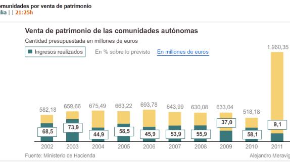 ingresos-por-ventas-de-patrimonio-510x210% - Ingresos por venta de patrimonio de las CCAA en la última década